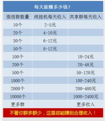 微信挂机哪家收益高?每天自动赚50.png
